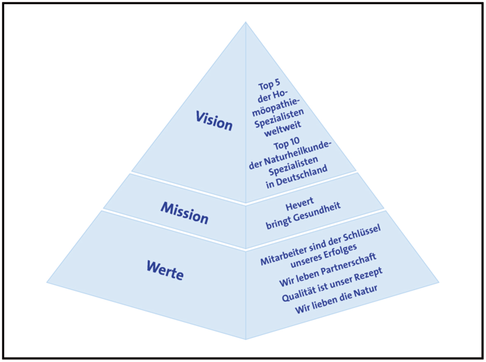unilever vision and mission As of the end of 2016, the corporate vision and mission have been reviewed and  approved by the board of commissioners and the board of directors.